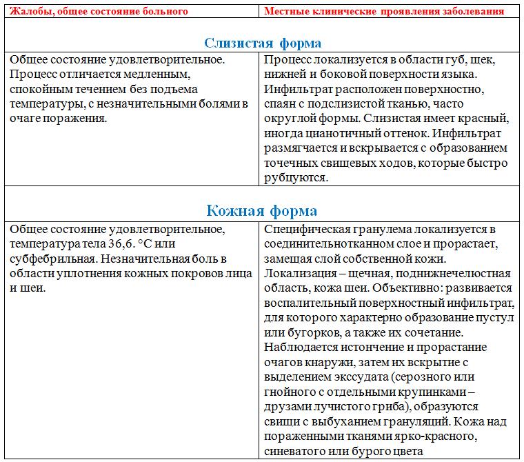 Местные клинические проявления актиномикоза