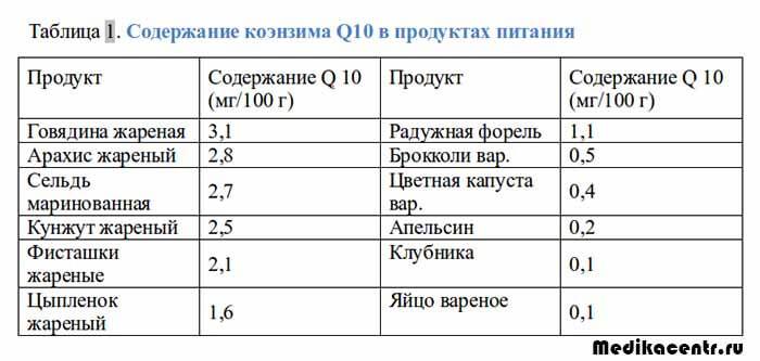 Содержание коэнзима Q10 в продуктах